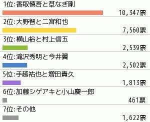 ninomiya-kazunari-ohno-satoshi-katori-shingo-murakami-shingo-kusanagi-tsuyoshi-imai-tsubasa_1404743650_af_org